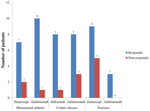 Outcomes of different anti-TNF agents stratified by the top three disease states, 2010–2011.