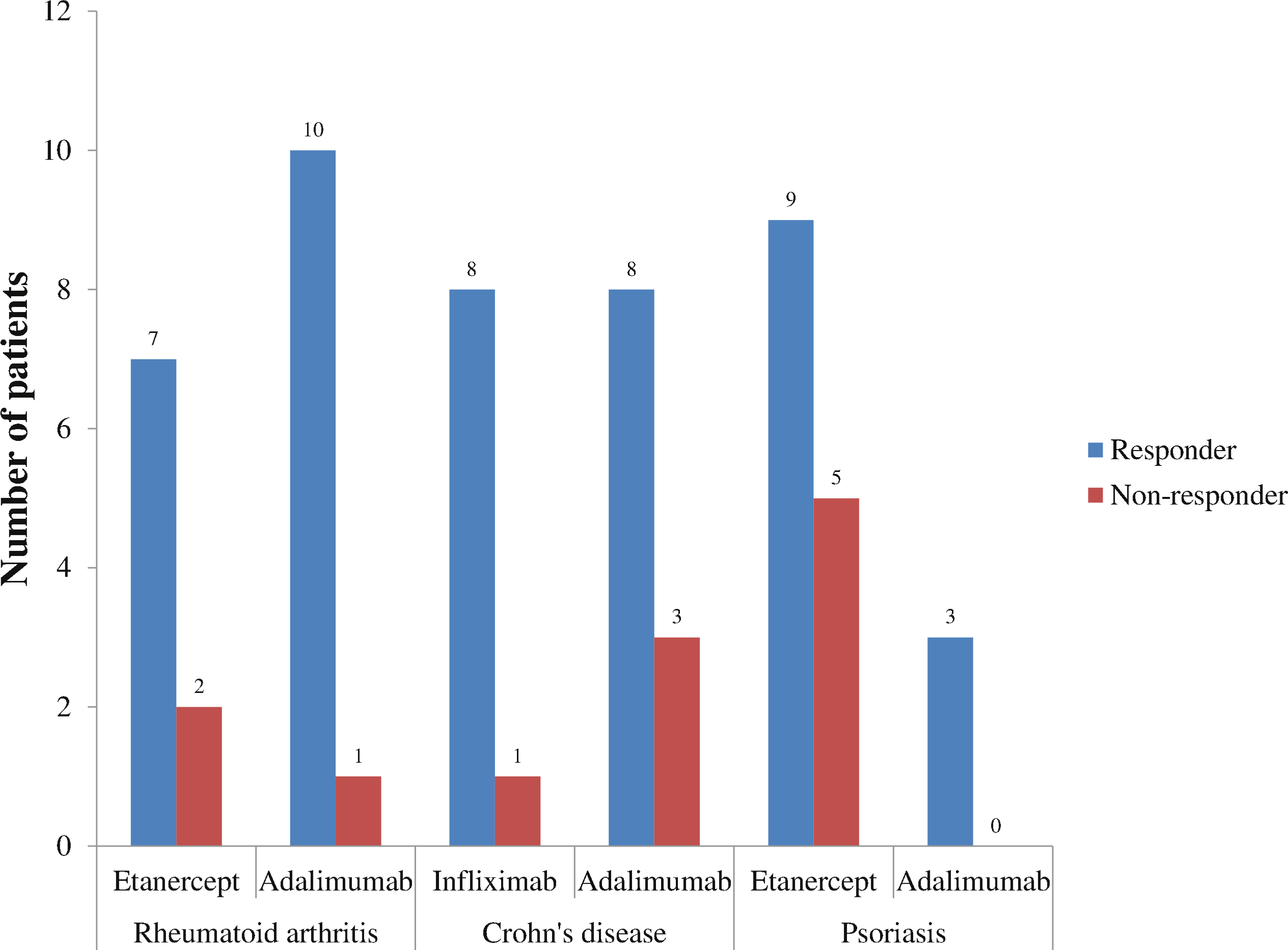 Retrospective Cohort Study Of Anti Tumor Necrosis Factor