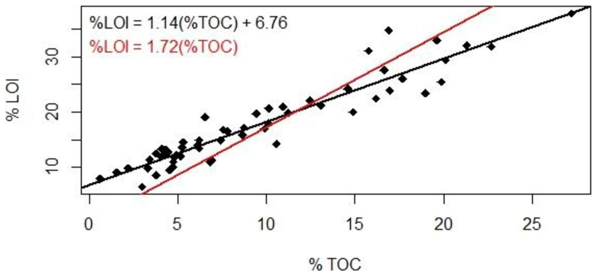 Loss On Ignition : Organic carbon inventories in natural and restored