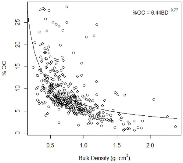 Total organic carbon vs. bulk density.