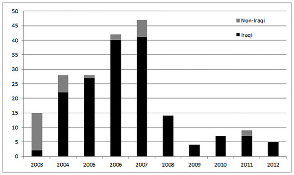 Annual trends in nationality of employer of media workers killed (Iraq 2003–2012).