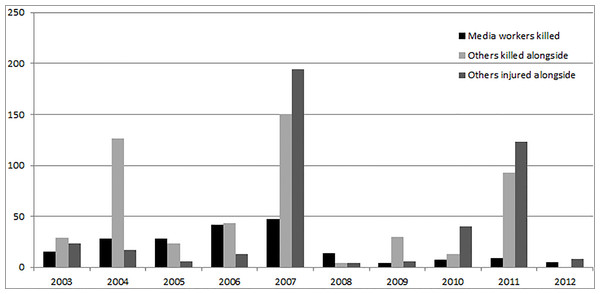 Annual trends in number of others killed and injured in the same attacks in which media workers died (Iraq 2003–2012).