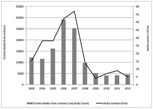 Civilian and media worker deaths from violence (Iraq 2003–2012).