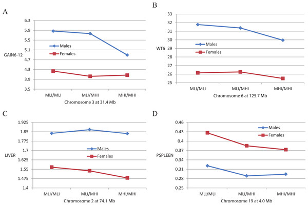 Mean genotypic values of QTLs vary depending on the sex of the mice.