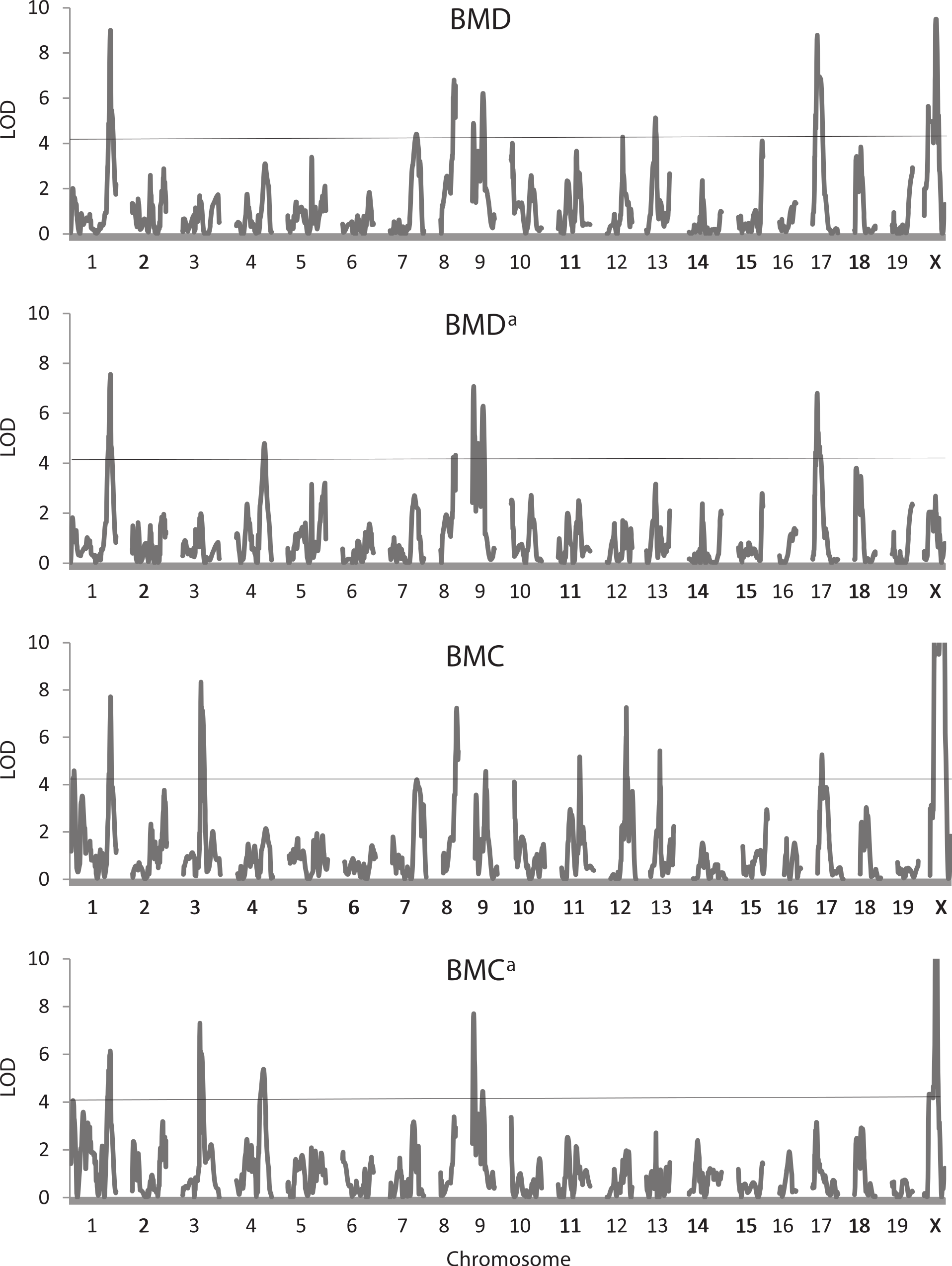 Quanative trait loci for energy balance traits in an advanced ... on