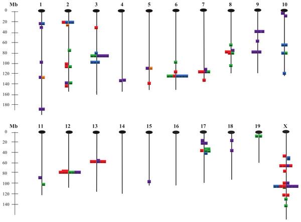 Chromosomal locations of QTLs affecting the 28 measured traits.