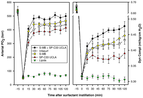 Arterial oxygenation and dynamic compliance in surfactant-treated, ventilated rabbits with ARDS induced by repeated in vivo lavage.