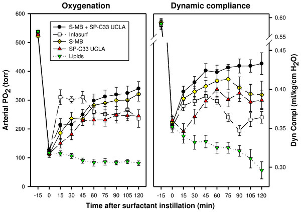Arterial oxygenation and dynamic compliance in surfactant-treated, ventilated rabbits with ALI induced by intratracheal instillation of 0.1 N hydrogen chloride (HCl).