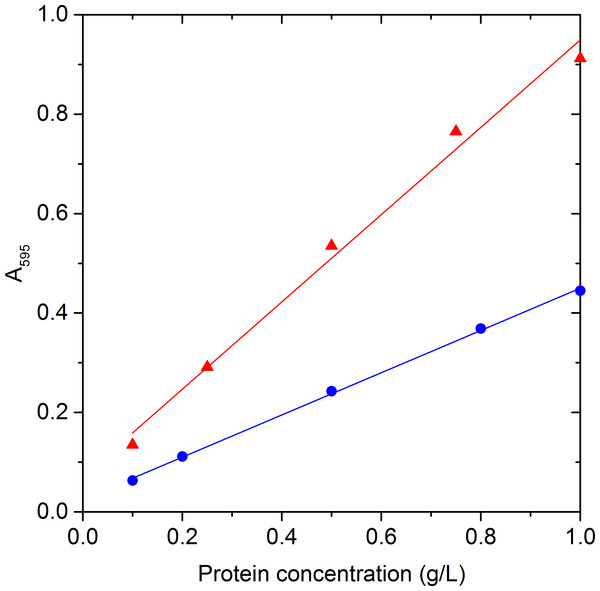 Protein calibration curves.