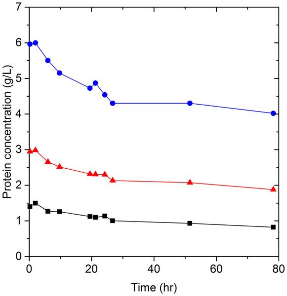 Celluclast 1.5 L and Novozyme 188 protein concentration as a function of time at 50 °C.