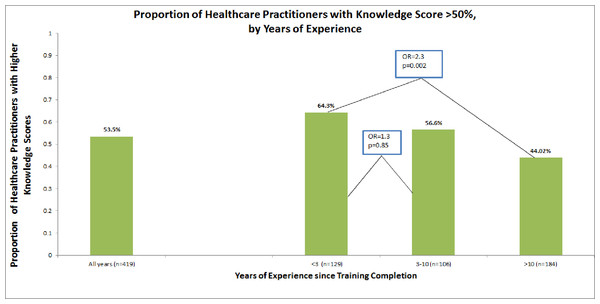 Proportion of healthcare practitioners with knowledge scores >50%, by years of experience.