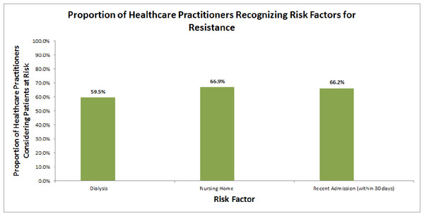 Proportion of healthcare practitioners recognizing risk factors for resistance.