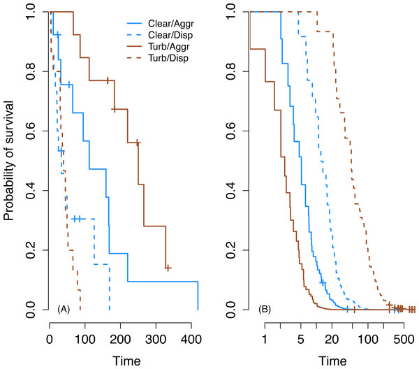 Survival on first prey in trial (A) and subsequent prey (B).