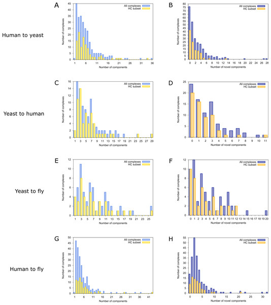 Complex size and number of novel components distributions for all predicted complexes.