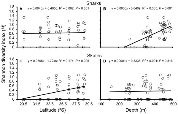Variation in diversity of cartilaginous fishes in Chile.