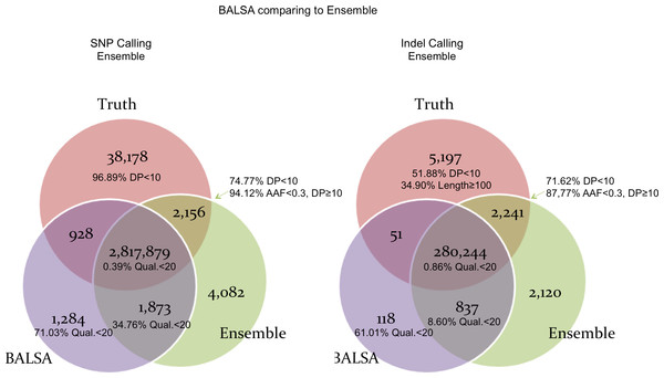 Venn graphs illustrating the overlaps between (1) BALSA, (2) the Ensemble call set, and (3) the known variants on both SNP and Indel.