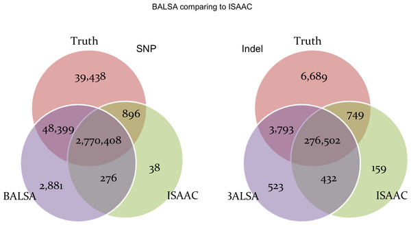 Venn graphs illustrating the overlaps between (1) BALSA, (2) ISAAC, and (3) the known variants on both SNP and Indel.