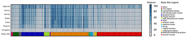 Heat-map representing the distance between the FOCUS and MetaPhlAn results for 300 metagenomes from the Human Microbiome Project across 15 body sites.