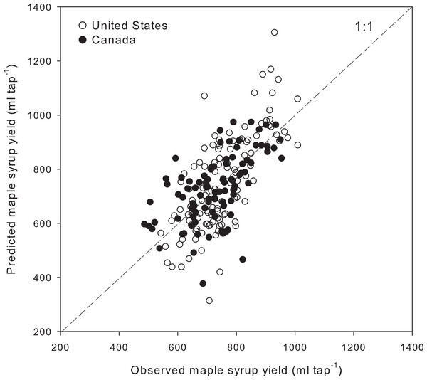 Observed and predicted yearly maple syrup yield at the regional scale.