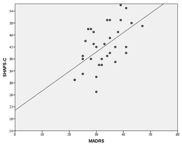 Association between the SHAPS-C and the MADRS.