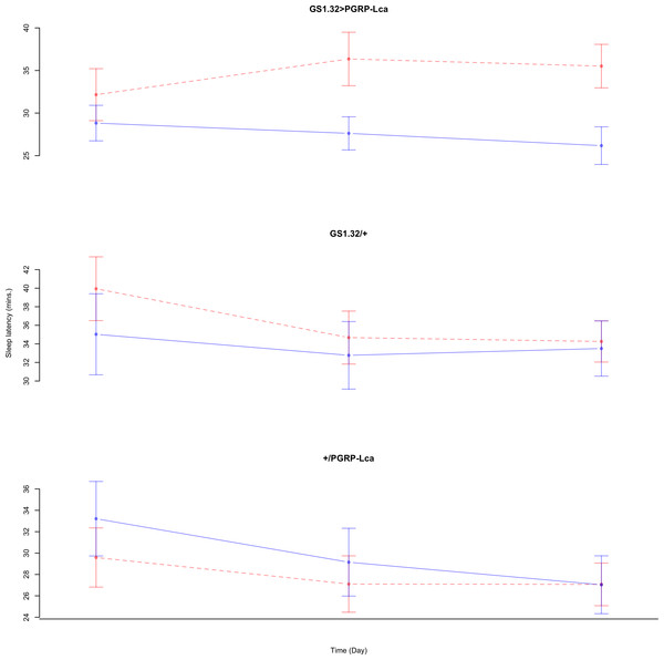 Male sleep latency.