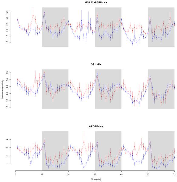 Male mean waking activity.