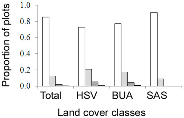 The proportion of field survey plots with zero (white), one (light grey), two (dark grey), three (black) nests.