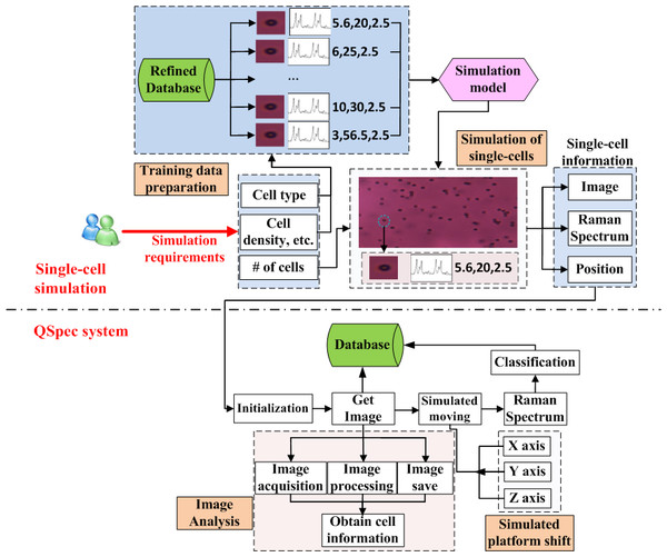 The Framework of simulation system and its connection with QSpec system.