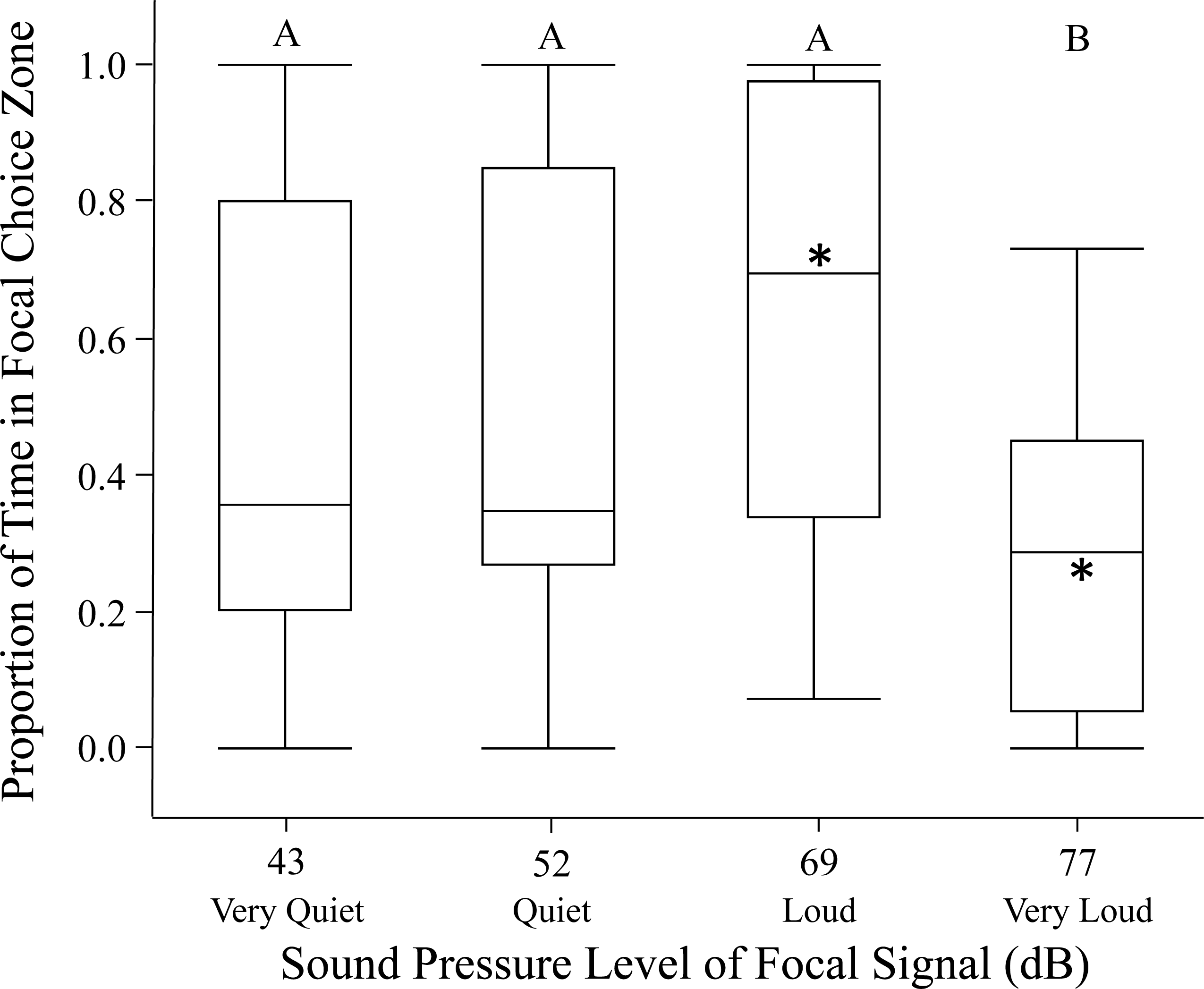 How male sound pressure level influences phonotaxis in