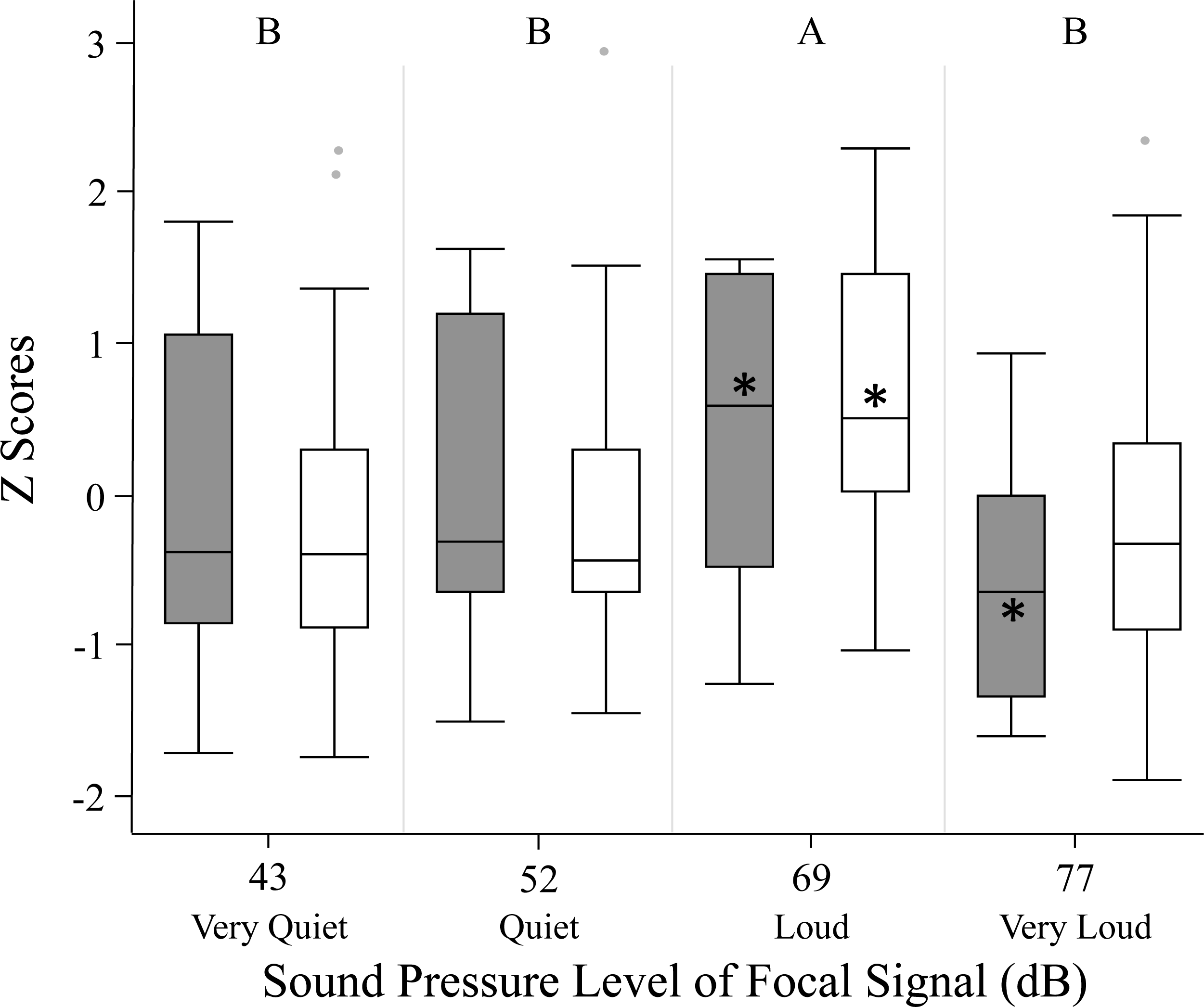 How Male Sound Pressure Level Influences Phonotaxis In Virgin Female Meter Download Full Size Image