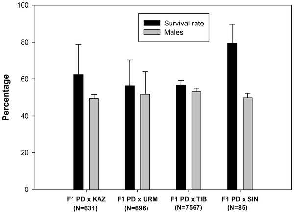 Survival rate and sex ratio (overall percentage of males) in the F1 hybrid offspring from Artemia rare males and Asiatic sexual females.
