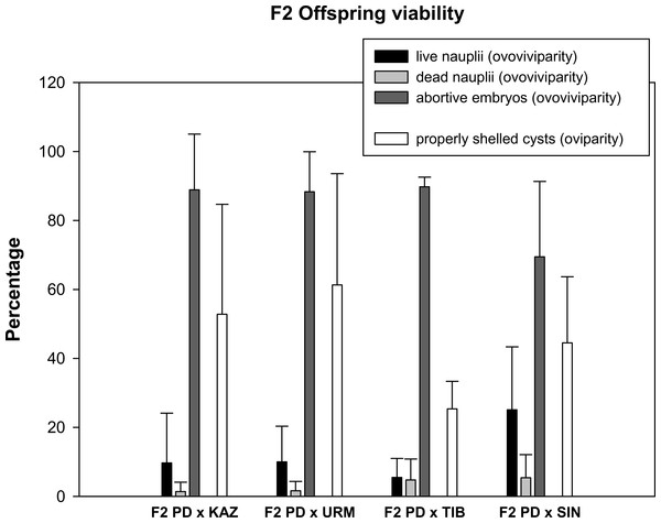 Reproductive traits (offspring quantity and quality) in F2 hybrids between Artemia rare males and Asiatic sexual females.