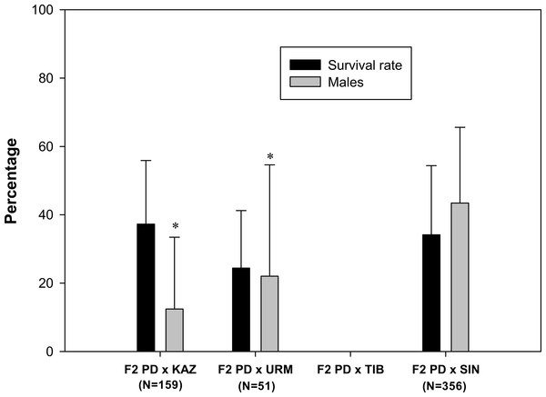 Survival rate and sex ratio (overall percentage of males) in the F2 hybrid offspring from Artemia rare males and Asiatic sexual females.