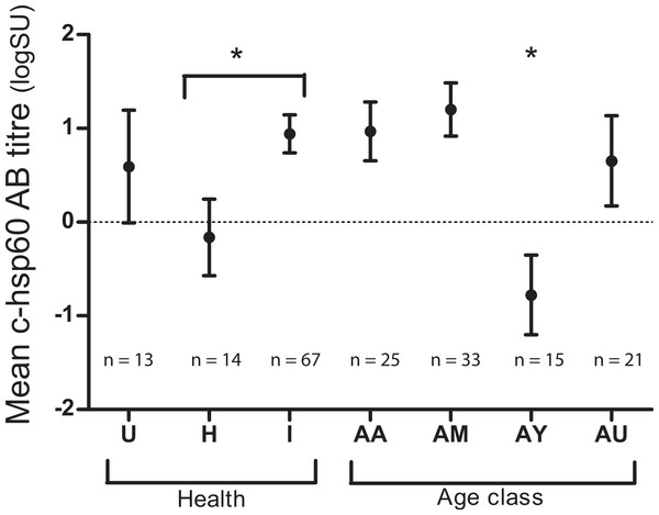 "Mean chlamydial heat-shock protein 60 antibody levels in koalas of three health groups: unknown (U), ""healthy"" (H) and ""past infected"" koalas (I) and age classes: aged adult (AA), mature adult (AM), young adult (AY) and unknown (AU)."