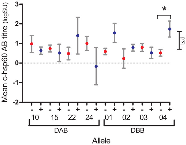 Mean log anti-chlamydial heat shock protein 60 antibody levels of koalas with (+, blue) and without (−, red) DAB and DBB variants that occurred at between 10% and 90% prevalence in the population studied.