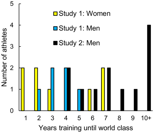 The number of years of training required to reach world class status by male and female Olympic 100 and 200 m champions and the 20 fastest 100 m American male sprinters.