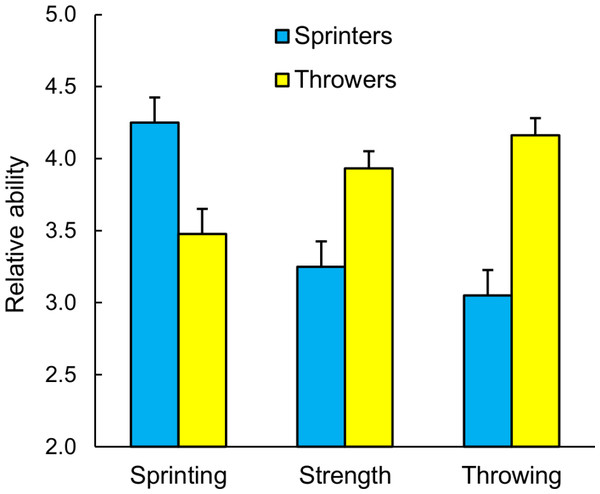 The recollections by Division I, II, and III qualifiers for the 2012 National Collegiate Athletic Association (NCAA) Outdoor Track and Field Championships of their sprinting, strength, and over-hand throwing abilities as youths relative to their peers.