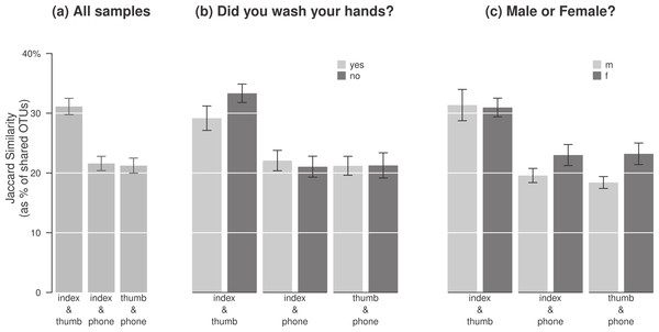 The degree of overlap between bacterial pools differed by gender and by whether participants washed their hands.