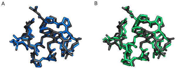 Trp-cage (1L2Y) optimized with FMO2-RHF-D3/6-31G(d)/PCM (black), compared to (A) PM6-D3H+/PCM (blue) and (B) PM6-DH+/COSMO (green).