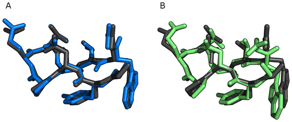 Chignolin (1UOA) optimized with FMO2-RHF-D3/6-31G(d)/PCM (black), compared to (A) PM6-D3H+/PCM (blue) and (B) PM6-DH+/COSMO (green).