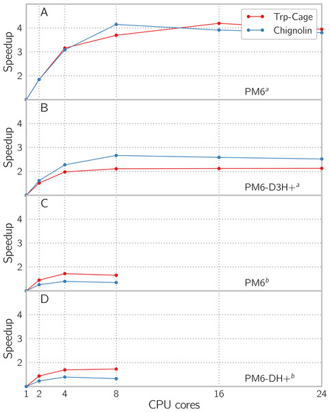 Speedup by using multiple cores with PCM enabled for single point energy and gradient evaluation of the proteins Trp-Cage (1L2Y) with 304 atoms and Chignolin (1UAO) with 138 atoms, using (A) PM6 and (B) PM6-D3H+ in GAMESS and (C) PM6 and (D) PM6-DH+ in MOPAC.