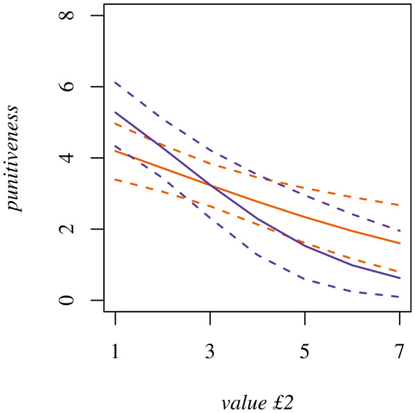 Punitiveness modeled as an interaction between trust neighbors and value £2.