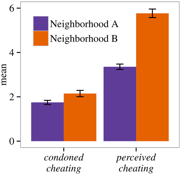 Neighborhood means and standard errors for condoned cheating and perceived cheating.