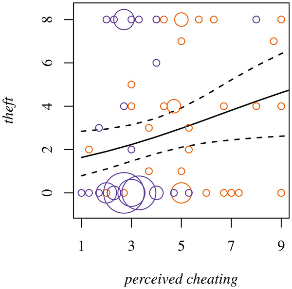 Theft for Player 1 modeled as dependent on perceived cheating.