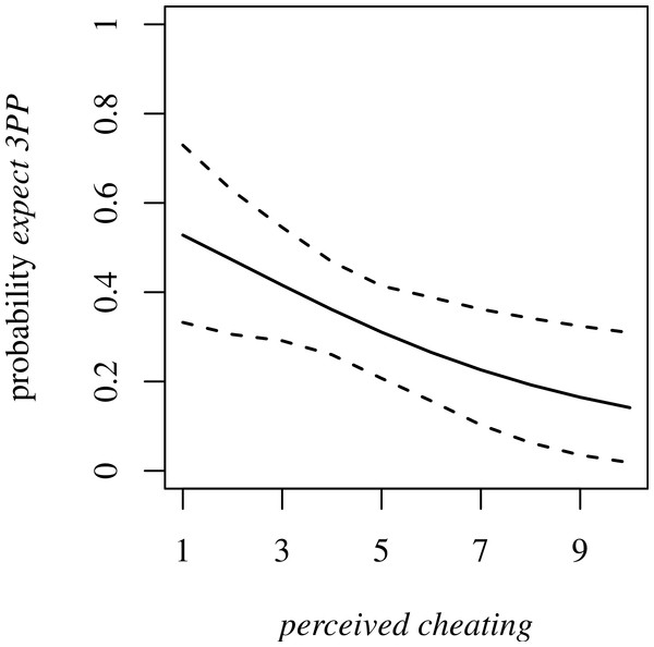 Probability of expect 3PP dependent on perceived cheating.