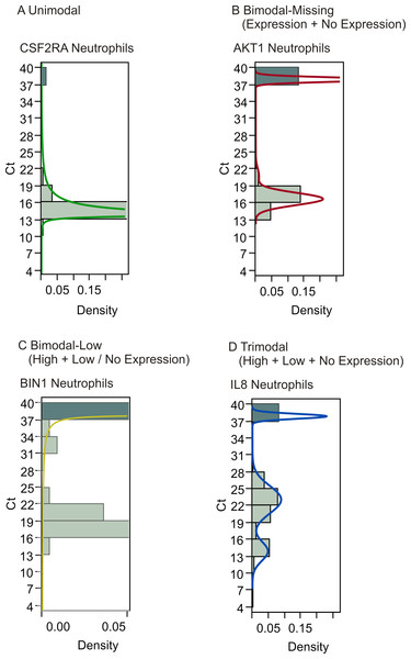 Gene expression analysis show multimodal expression patterns.