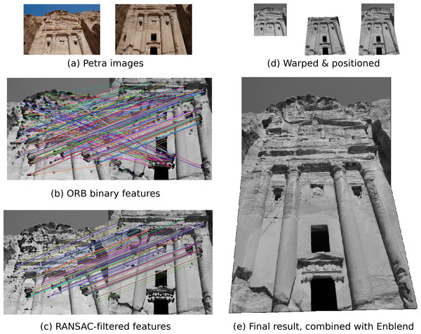 An example application of scikit-image: image registration and warping to combine overlapping images.
