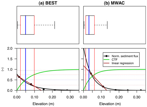 The vertical distribution of the relative aeolian sediment flux for the BEST and MWAC sediment catchers.