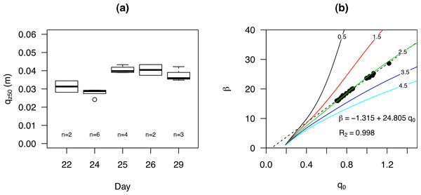 The qz50 for experiments performed (at the sub-environment Cow Splat Flat Fine (CSFF)) on different days (A) and the q0 and β for all events combined (B).