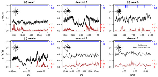 Shear velocity, wind direction, rainfall and normalized saltation activity for six events.